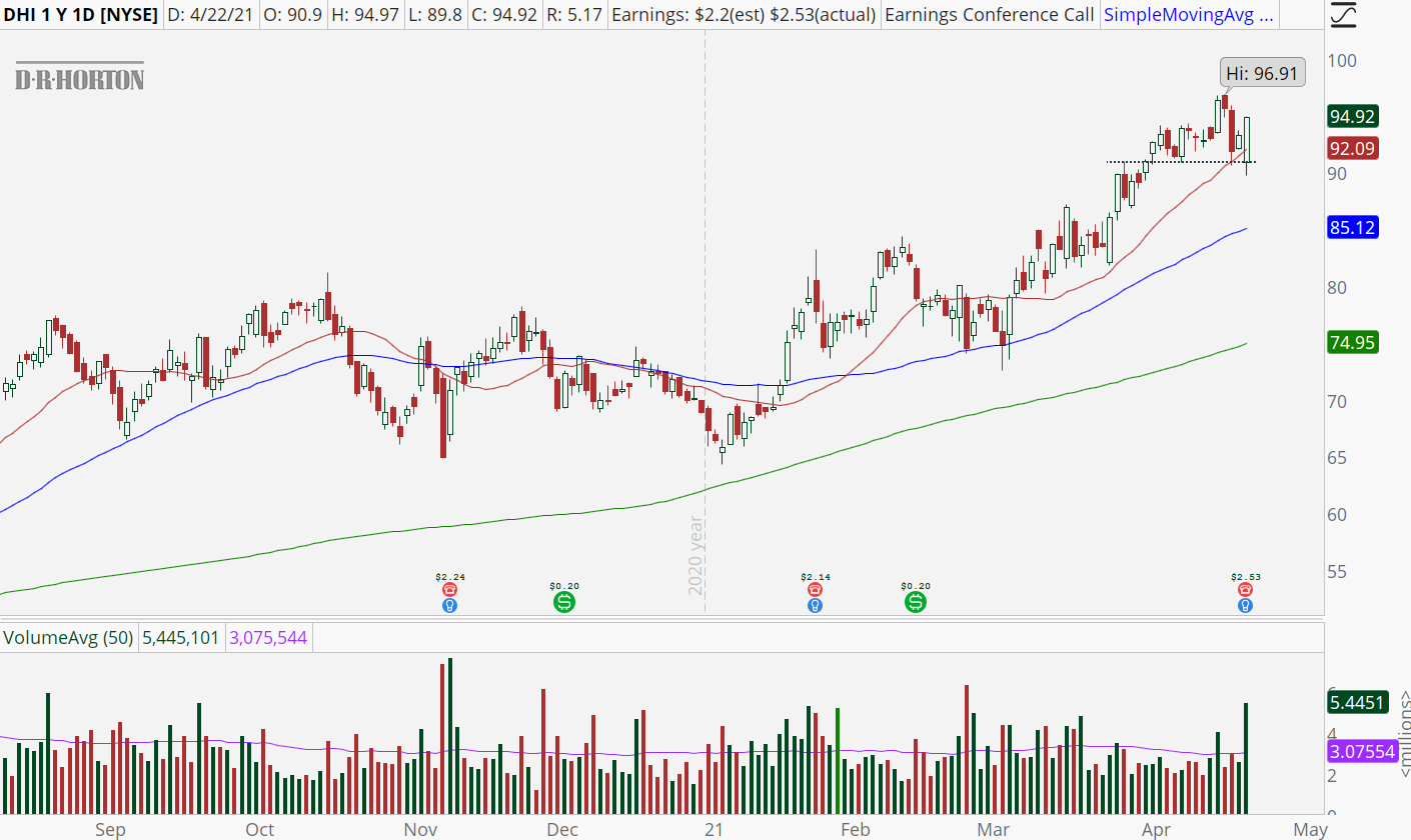 D.R. Horton (DHI) stock with bull retracement pattern
