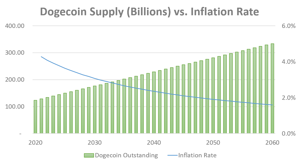 dogecoin supply and inflation