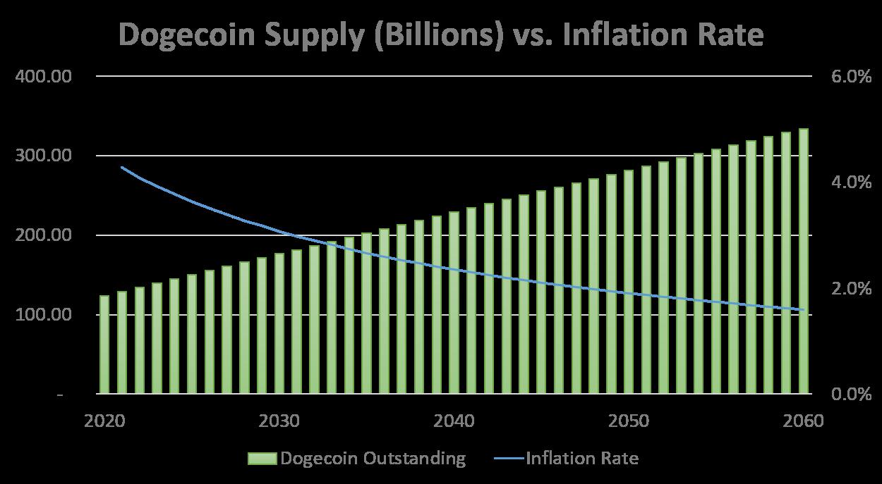 oferta e inflación de dogecoin