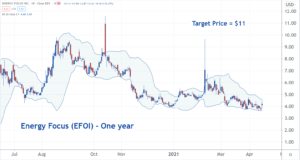 Image of EFOI stock char