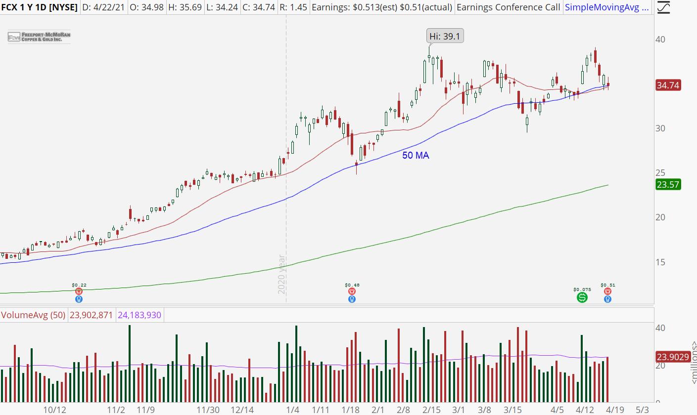 Freeport-McMoRan (FCX) chart with bull retracement pattern