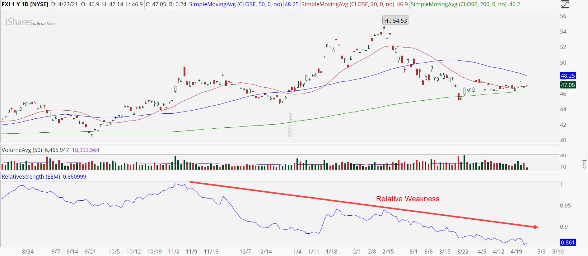 China Large Cap ETF (FXI) avec une relative faiblesse