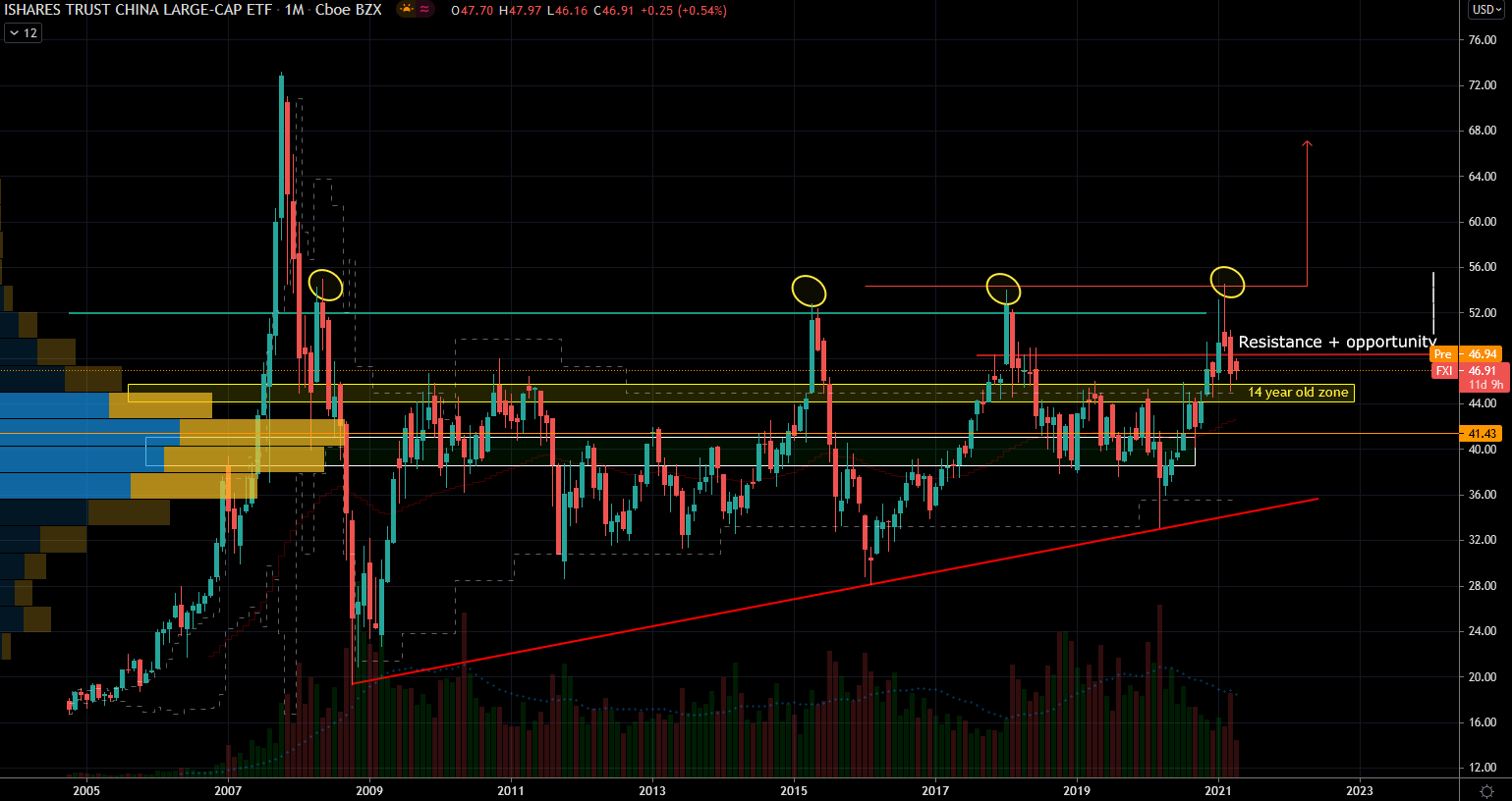 Chinese Stocks: iShares China Large-Cap ETF (FXI) Stock Chart Showing Potential Base