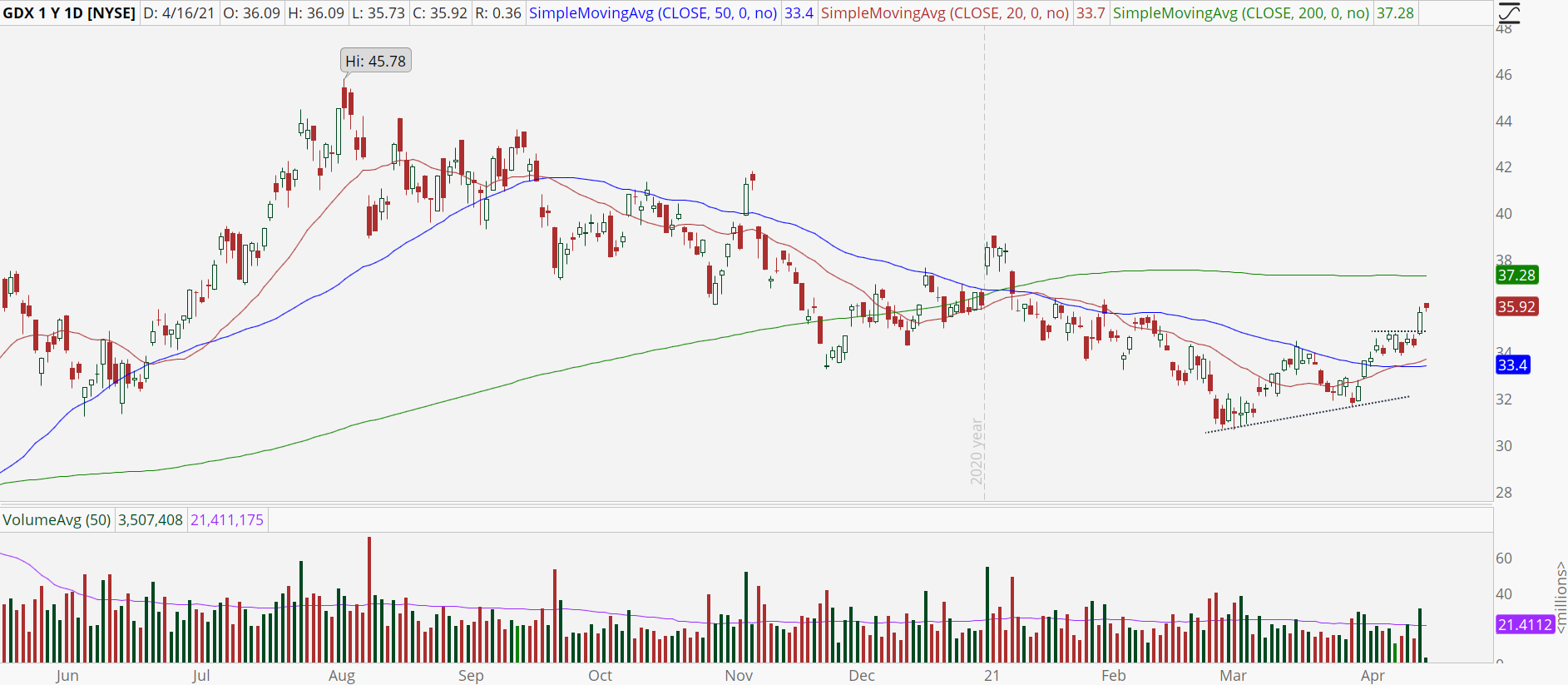 Gold Miners ETF (GDX) with upside trend reversal