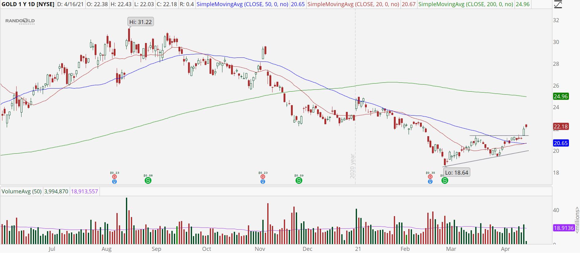 Barrick Gold (GOLD) stock chart with bullish breakout