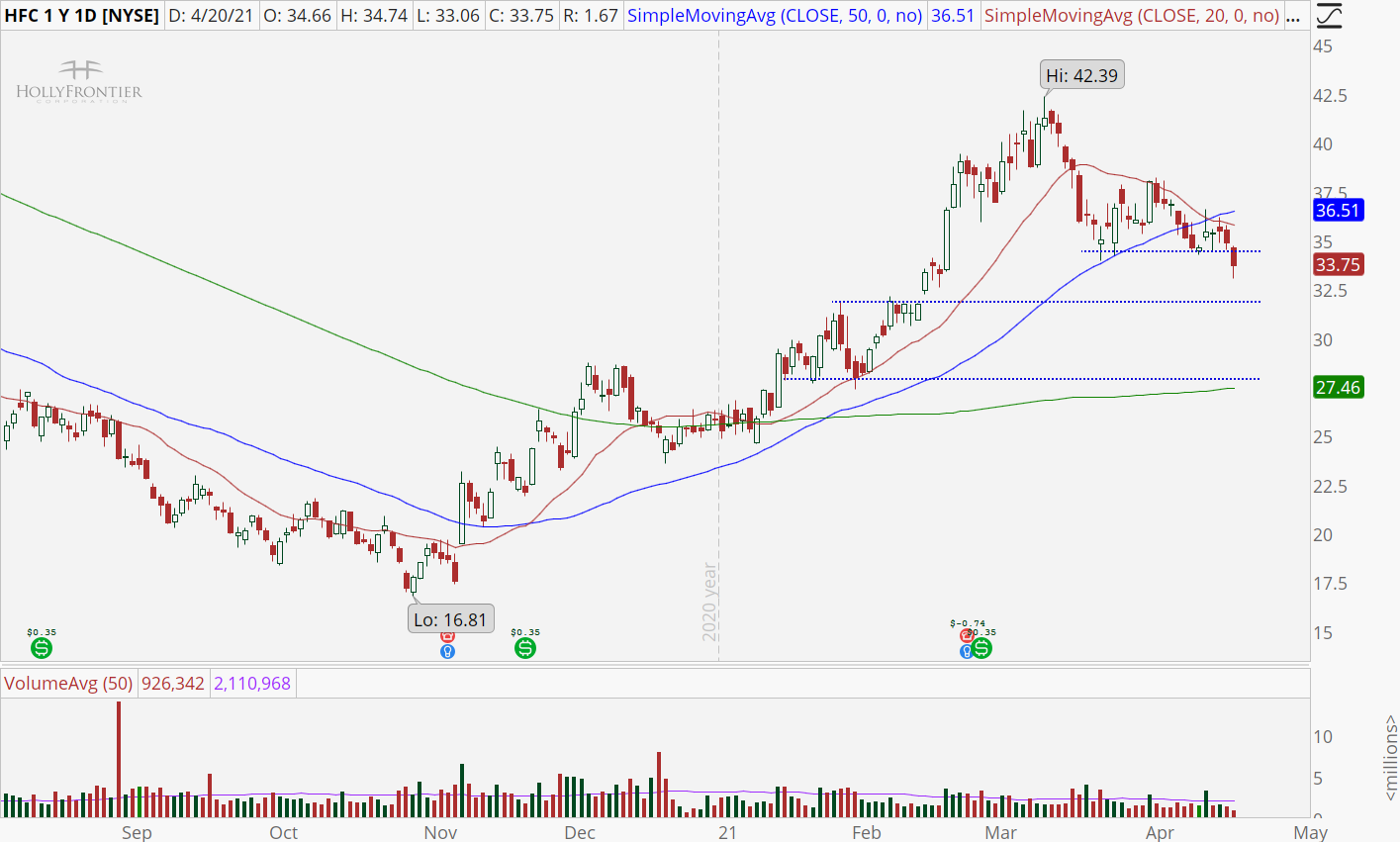Holly Frontier Corp (HFC) chart with support break