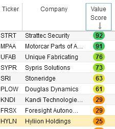 HYLN stock score