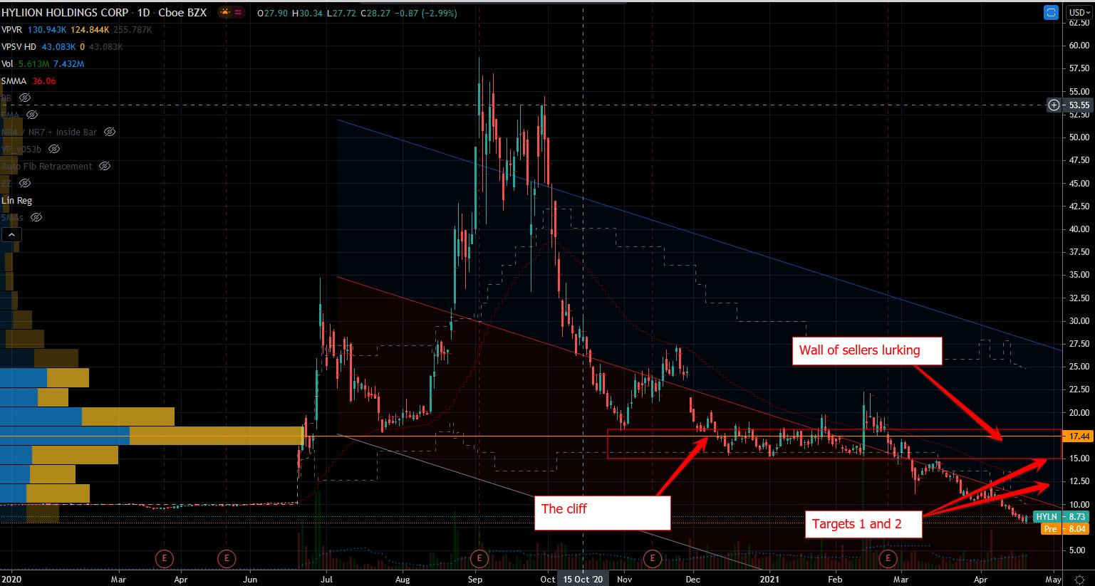 Loser Stocks: Hyliion (HYLN) Stock Chart Showing No Bottom Yet