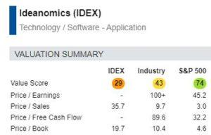 IDEX scores poorly on value.
