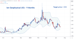 Image of IO stock chart