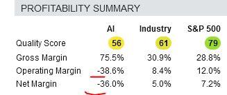 AI's Profitability Score