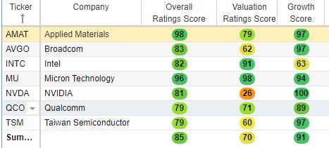 Semiconductor stock score