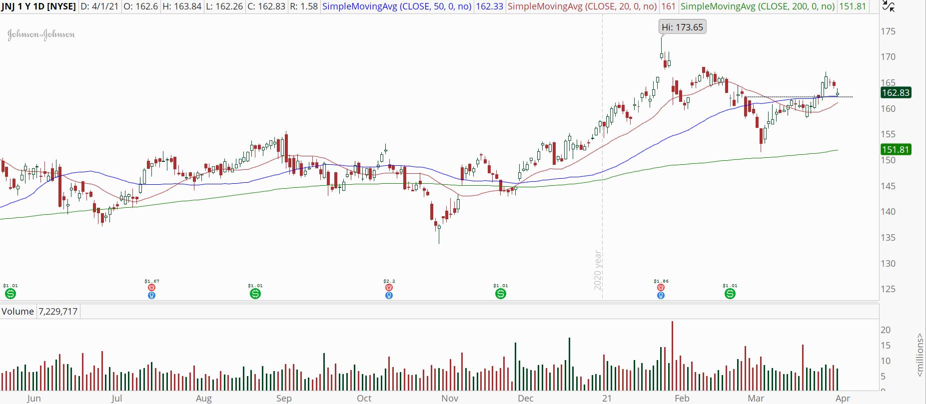 Johnson & Johnson (JNJ) stock chart with pullback to 50-day moving average