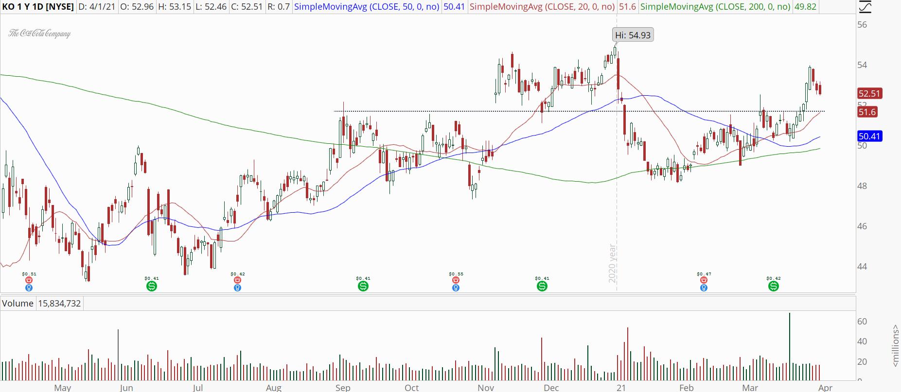 Coca-Cola (KO) stock with bull retracement