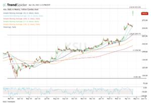 Top stock trades for KSU