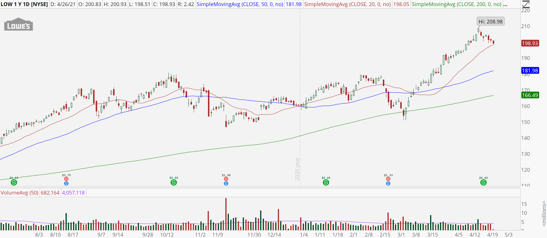 Lowes (LOW) stock with bull retracement pattern.