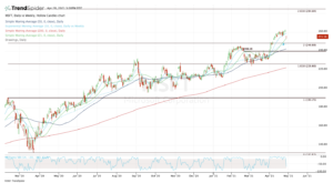 Top stock trades for MSFT