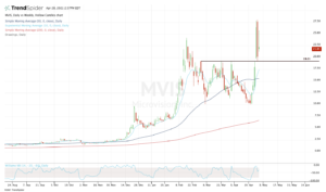 Top stock trades for MVIS