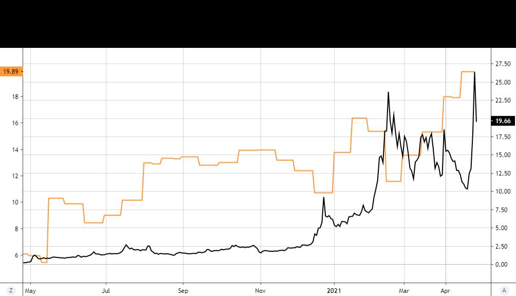 MVIS Stock Short Interest