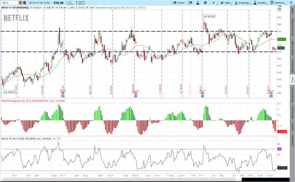 NFLX stock one year price chart