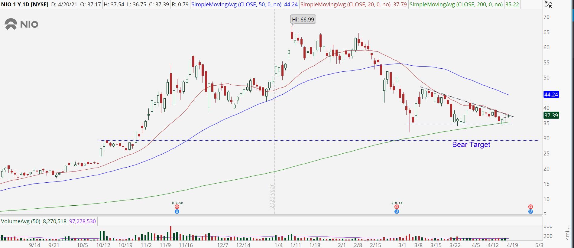 Nio (NIO) daily stock chart with descending triangle