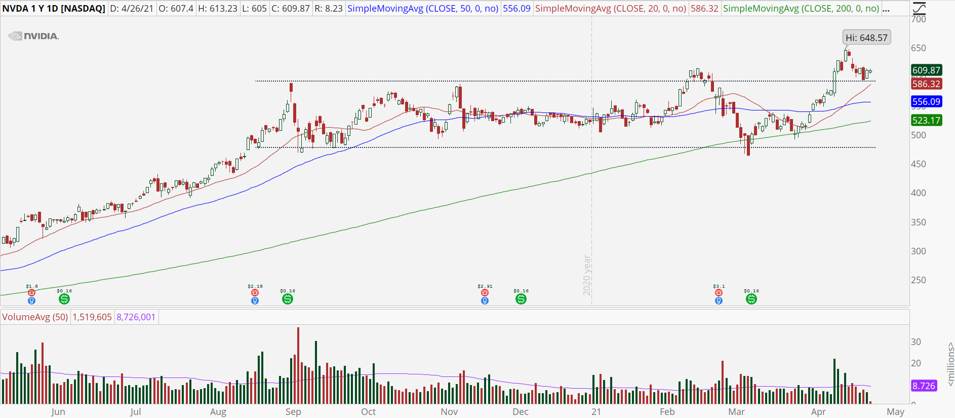 Nvidia (NVDA) stock chart with bull retracement pattern.