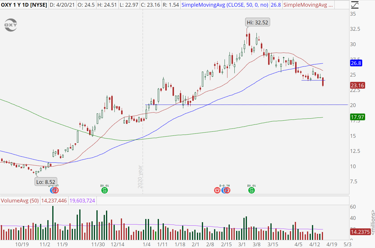 Occidental Petroleum (OXY) stock chart with downtrend