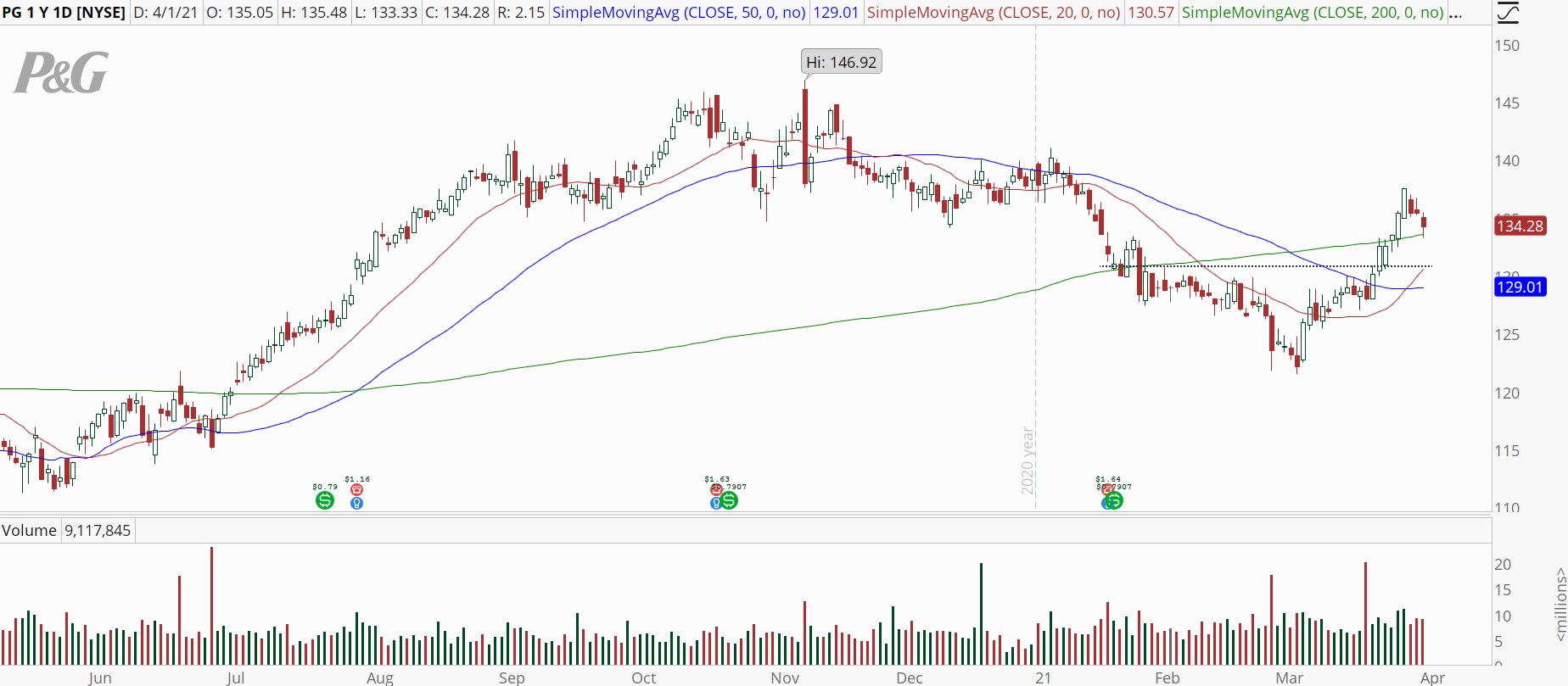 Proctor & Gamble (PG) stock chart with bull retracement