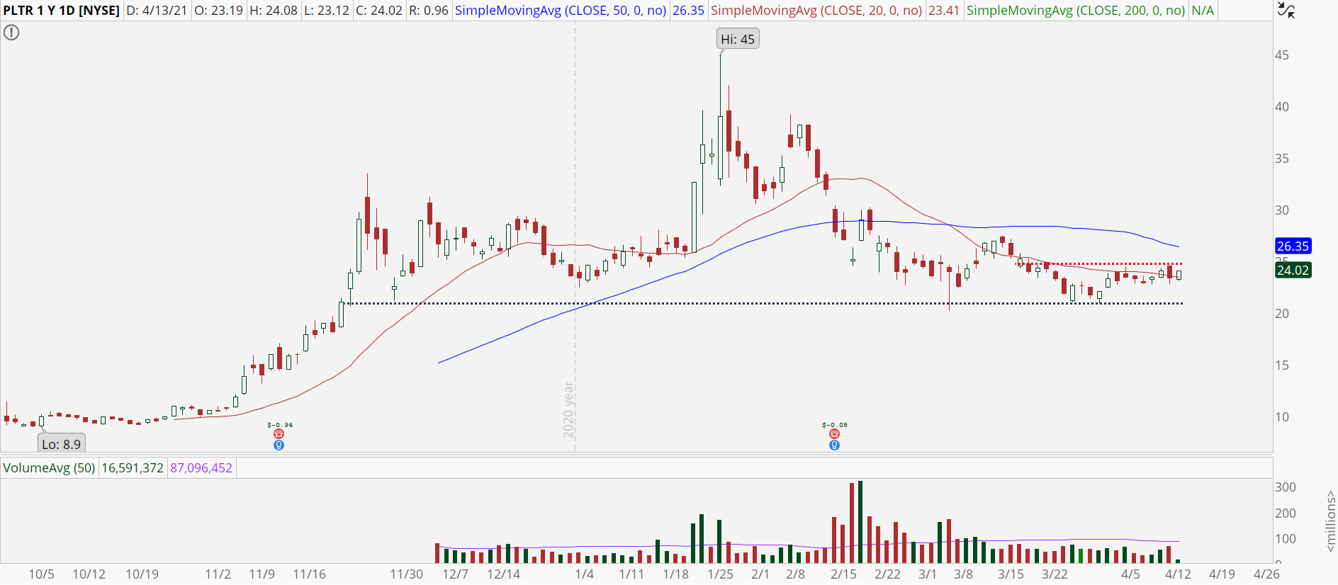 Palantir (PLTR) stock chart with key support at $21.