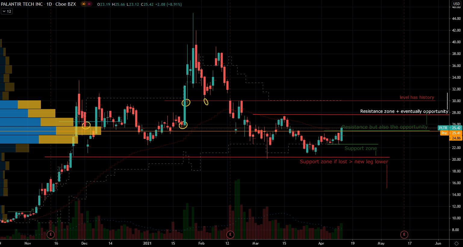 Palantir (PLTR) Stock Chart Showing Set Range