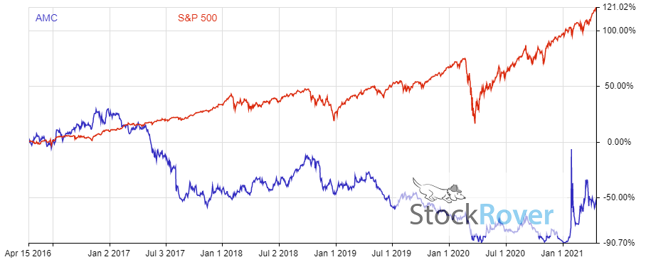 Chart shows a price comparison between AMC stock and the S&P 500