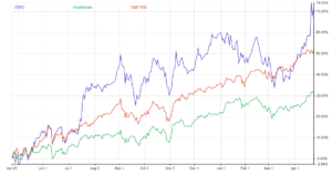 Chart showing the main peer for ASXC stock versus the S&P 500 and the healthcare sector