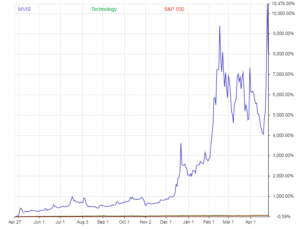 Chart shows price performance of MVIS stock versus the S&P 500 and the wider Technology sector
