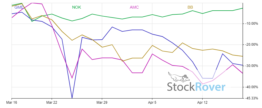 Chart shows the performance of GME stock along with other meme plays in the last month