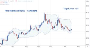 Image of PXLW stock chart