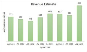 Chart shows the revenue estimates for RBLX stock