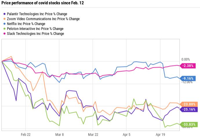 pltr stock vs covid stocks