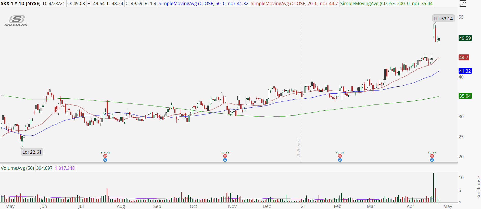 Skechers (SKX) stock with bull retracement pattern