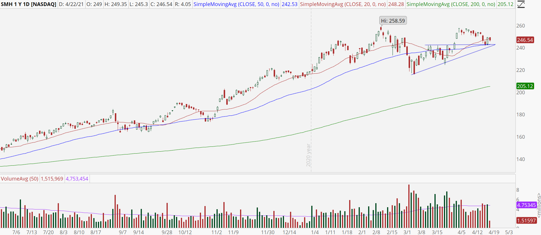 Semiconductor ETF (SMH) with fresh uptrend.