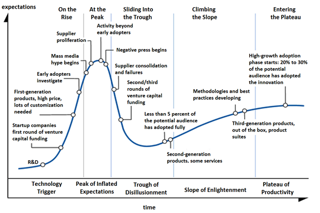 graph of expectations vs time