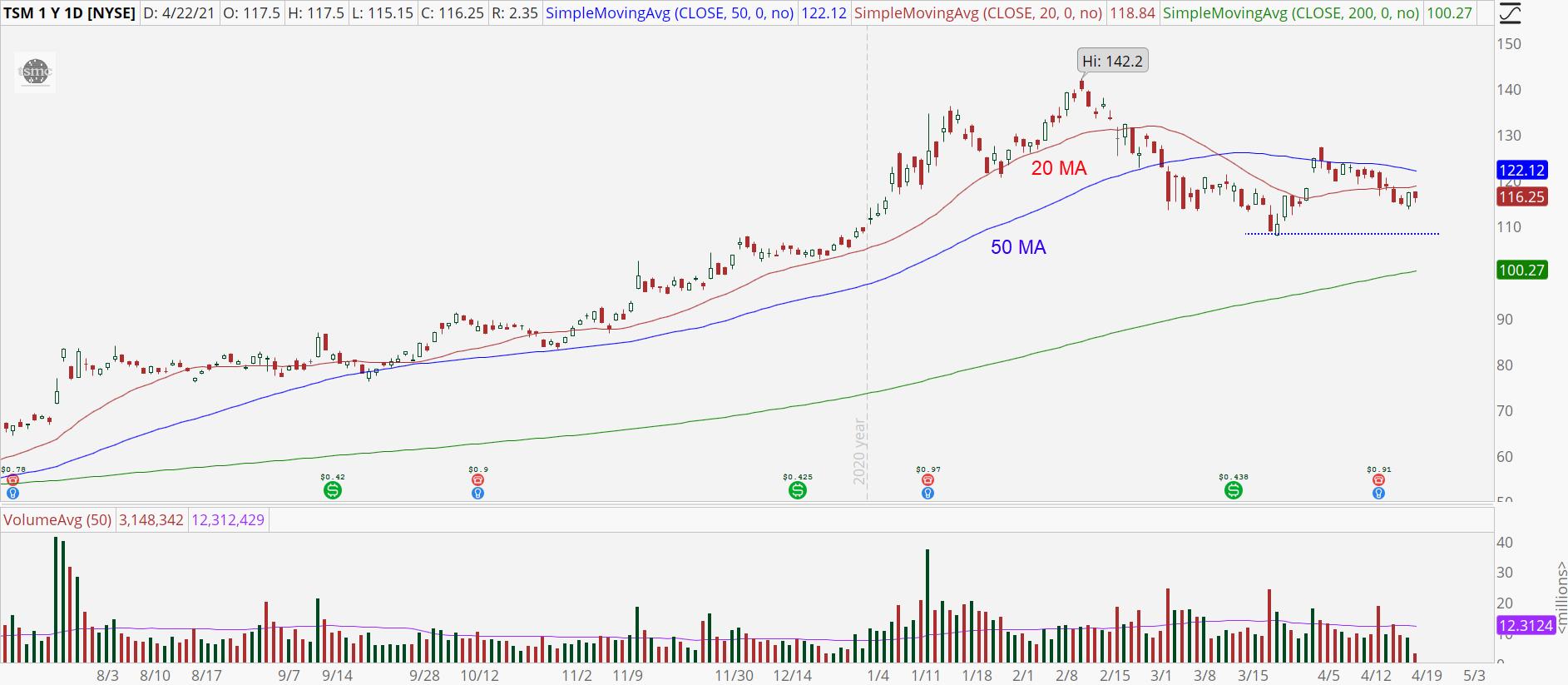 Taiwan Semiconductor (TSM) stock chart with trading range