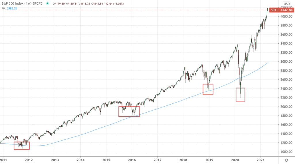 Weekly Chart of S&P 500 (SPX)
