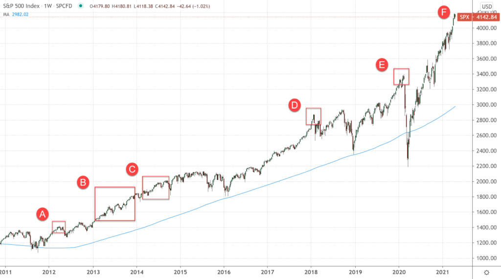 weekly chart of s&p 500 (spx) with highlights