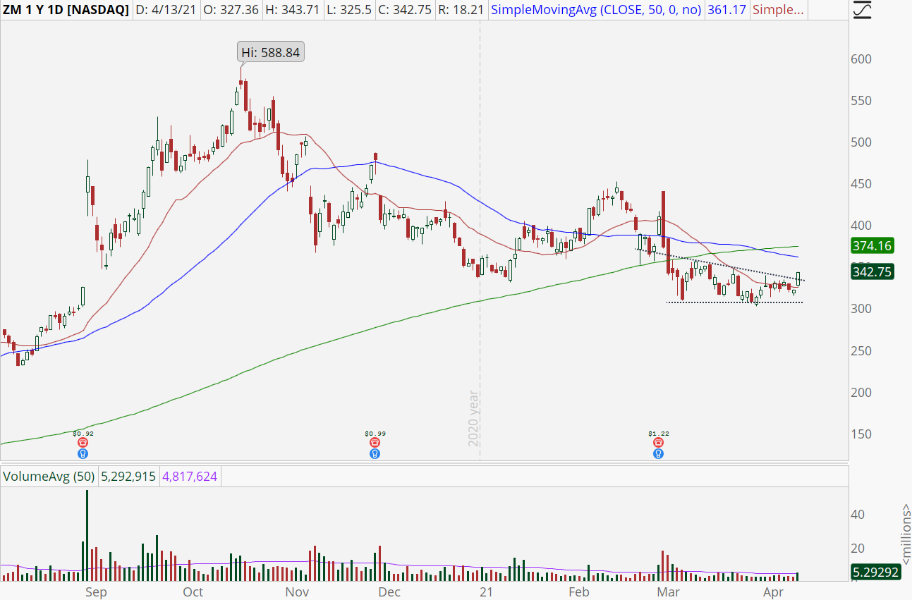 Zoom Video Communications (ZM) stock with upside breakout
