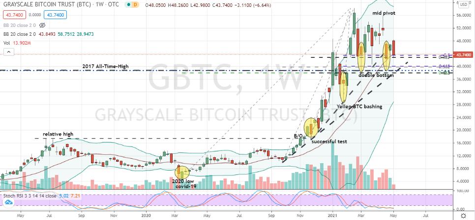 Grayscale Bitcoin Trust (GBTC) at-risk double bottom
