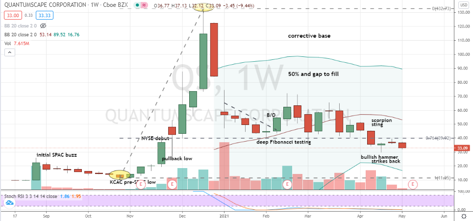 QuantumScape (QS) deep weekly hammer fully formed under 76% Fibonacci level at risk