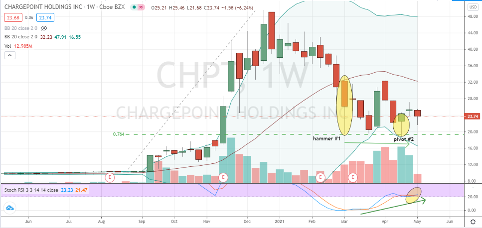ChargePoint (CHPT) attractive-looking double bottom supported by bullishly-divergent stochastics