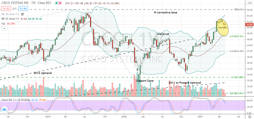 Cisco (CSCO) well-constructed handle within W base for buy decisions