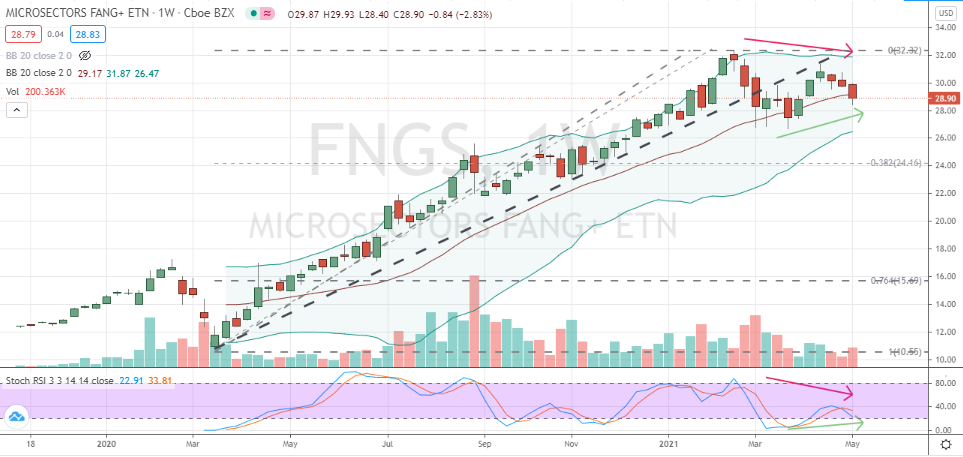 MicroSectors FANG+ ETN (FNGS) mirror bull and bear battle on weekly chart