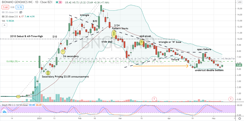 Bionano Genomics (BNGO) undercut and well-supported double bottom for contrarian purchase